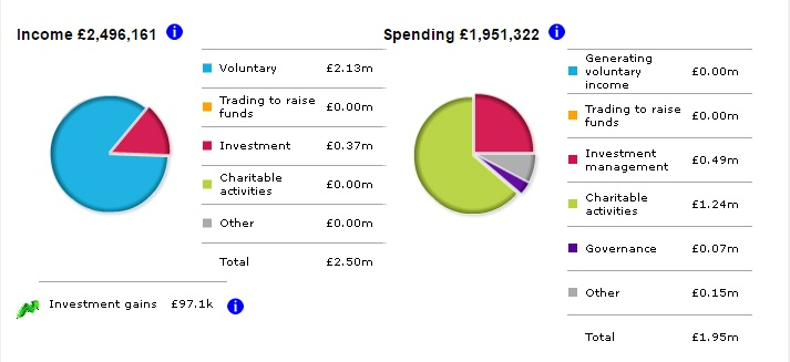bilancio-tolkien-trust-2015